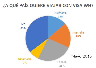 [Encuesta]: ¿A qué país quieres viajar con WH visa? – 2015 05