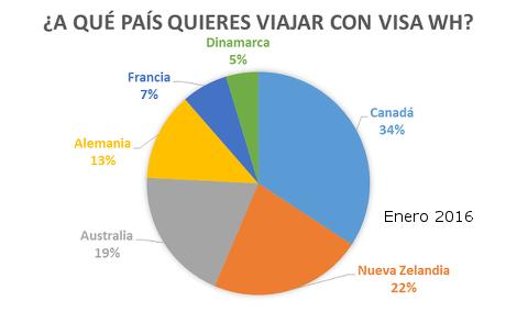 [Encuesta]: ¿A qué país quieres viajar con WH visa? – 2016 01