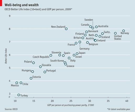 Well-being and wealth