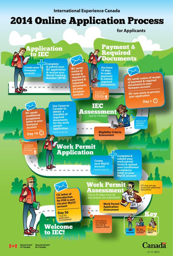 2014 IE Canada. Guía para proceso de postulación.