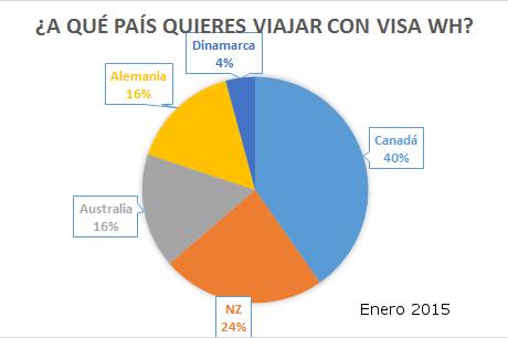 [Encuesta]: ¿A qué país quieres viajar con WH visa?