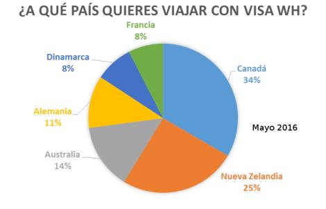 [Encuesta]: ¿A qué país quieres viajar con WH visa? – 2016 05