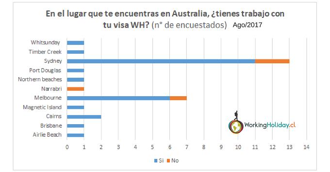 2017 Perfil Chilenos con WH en Australia
