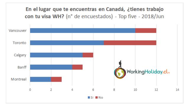 Perfil 2018 Perfil Chilenos con WH en Canada